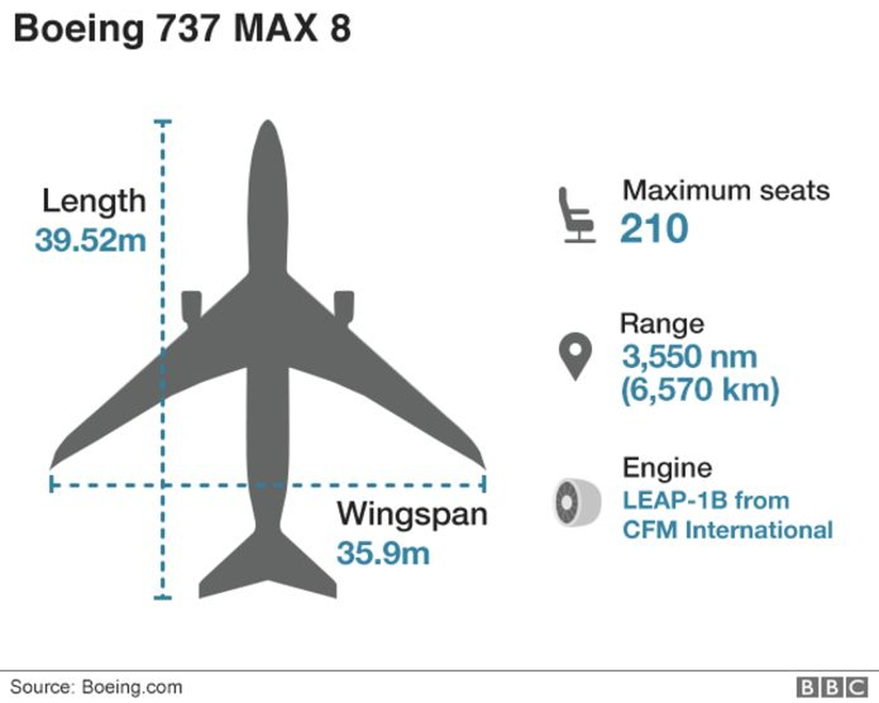 Boeing 747 Max 8