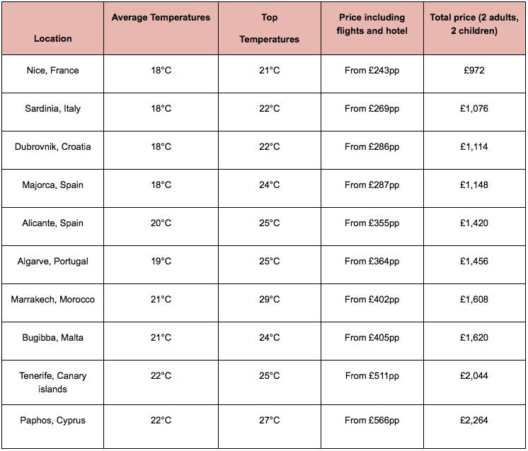 top half-term destinations for families